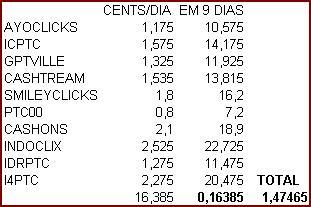 TEMPO DE CLICK TOTAL $1,47 em 9 DIAS Clicktotal